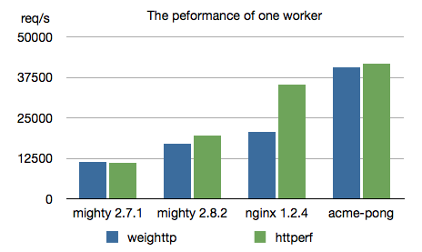 Fig1: throughput for one worker