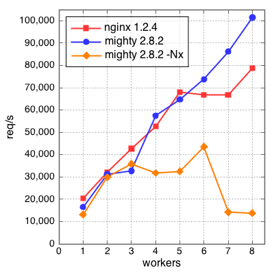 Fig2: throughput for multiple workers