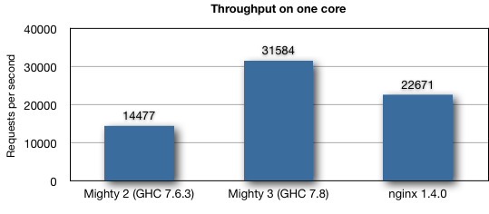 Fig1: Throughput on one core