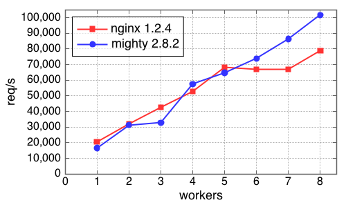Performance of Warp and `nginx`