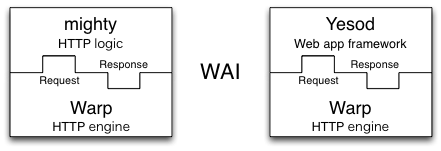 Web Application Interface (WAI)